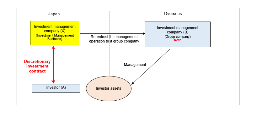 Investment management company registration part 703 investment and deposit activities