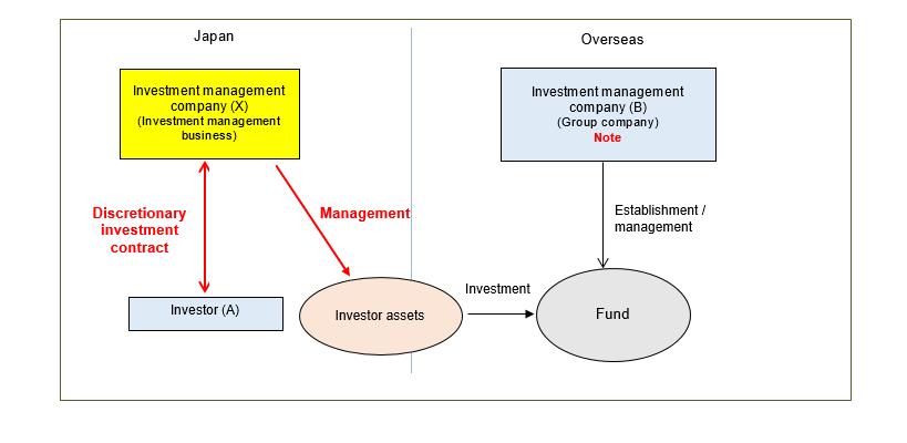 investment management company registration