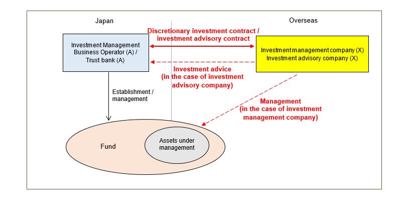 Investment advisory agreement discretionary access hristo gaydarski kfm capital investments