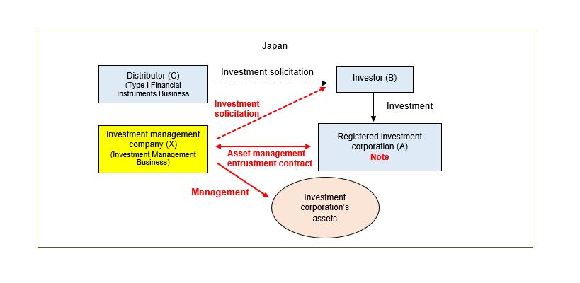 Investment management company registration 2003 lbe vest