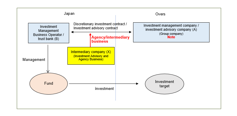 Investment advisor license japan as an american living in sweden should i invest