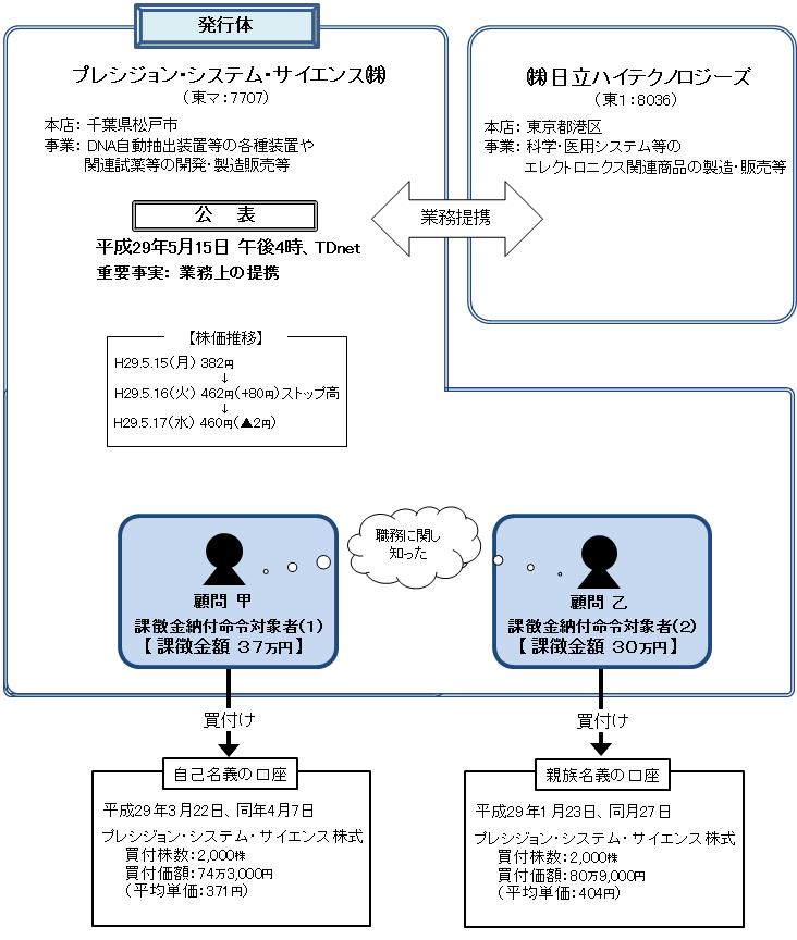 株価 プレシジョン システム